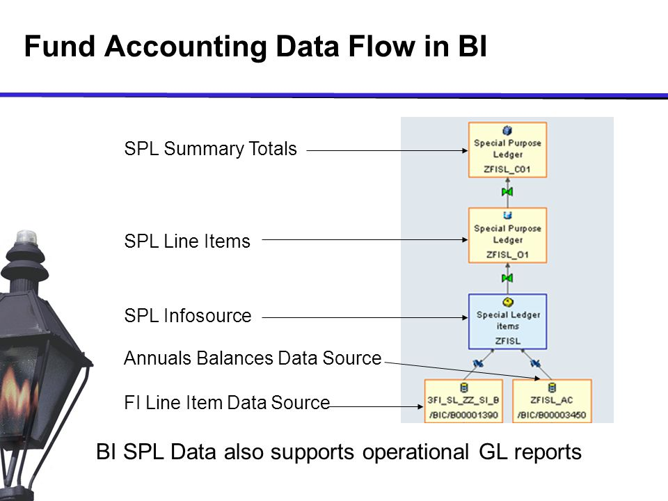 SPL Line Items SPL Summary Totals SPL Infosource FI Line Item Data Source Annuals Balances Data Source BI SPL Data also supports operational GL reports Fund Accounting Data Flow in BI