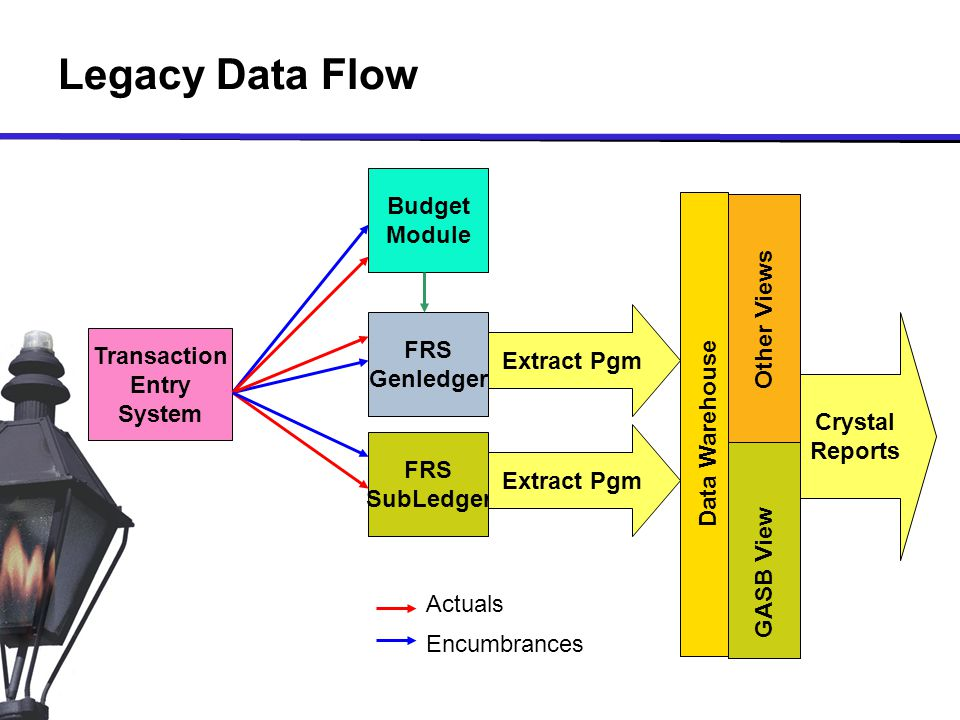 Legacy Data Flow Budget Module FRS Genledger FRS SubLedger Actuals Encumbrances Extract Pgm Crystal Reports GASB View Other Views Transaction Entry System Data Warehouse
