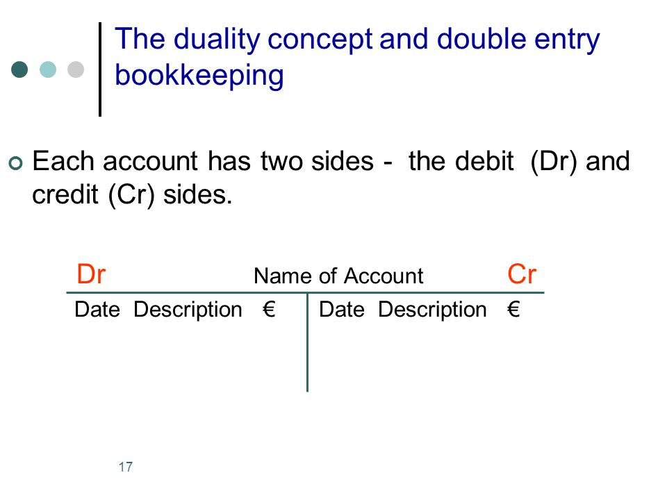 17 The duality concept and double entry bookkeeping Each account has two sides - the debit (Dr) and credit (Cr) sides. Dr Name of Account Cr Date Desc