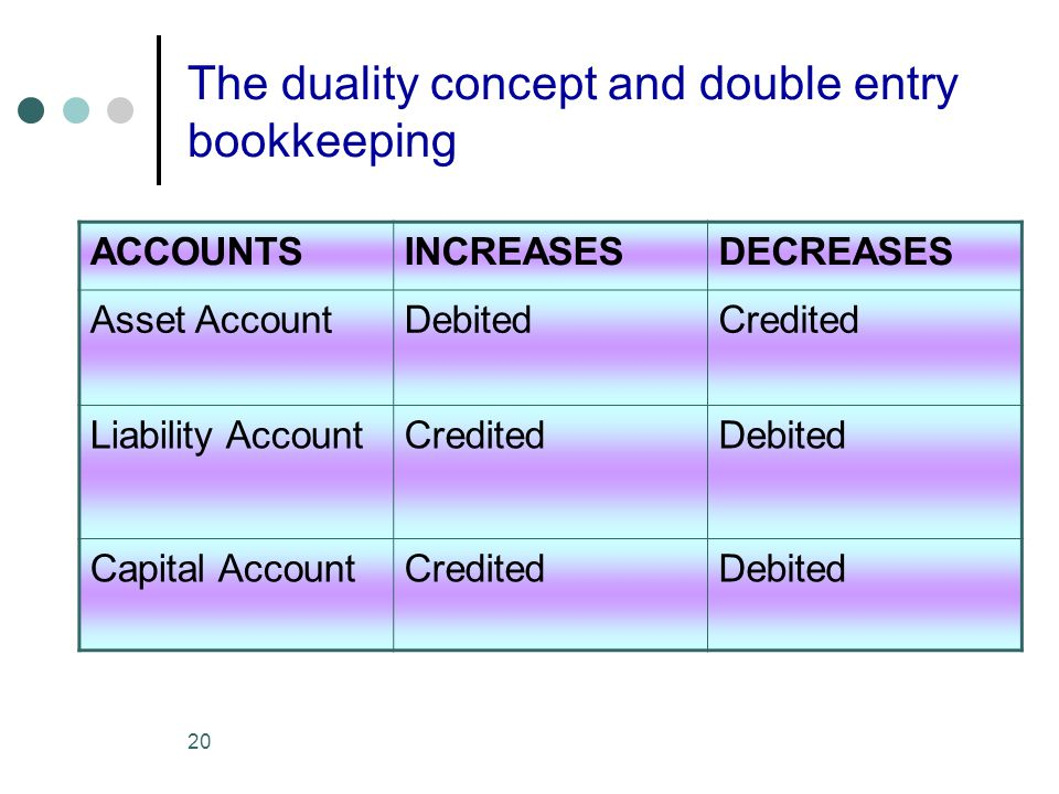 20 The duality concept and double entry bookkeeping ACCOUNTSINCREASESDECREASES Asset AccountDebitedCredited Liability AccountCreditedDebited Capital A
