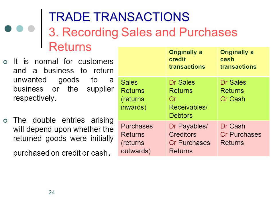 24 TRADE TRANSACTIONS 3. Recording Sales and Purchases Returns It is normal for customers and a business to return unwanted goods to a business or the