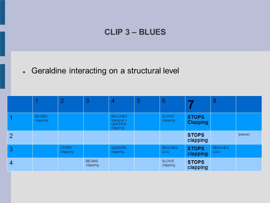 CLIP 3 – BLUES Geraldine interacting on a structural level 123456 7 8 1 BEGINS clapping REACHES therapist + QUICKER clapping SLOWS clapping STOPS Clap