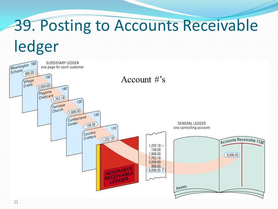 11 39. Posting to Accounts Receivable ledger Account #'s