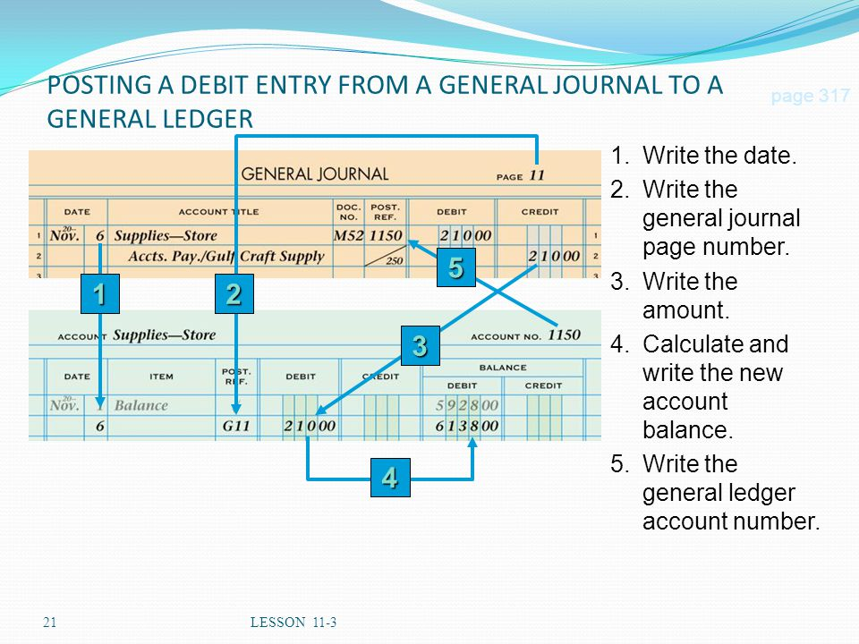 21LESSON 11-3 5.Write the general ledger account number. POSTING A DEBIT ENTRY FROM A GENERAL JOURNAL TO A GENERAL LEDGER page 317 4 2 3 5 1 1.Write t