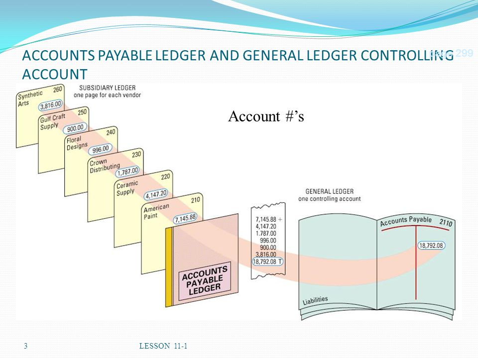 3LESSON 11-1 ACCOUNTS PAYABLE LEDGER AND GENERAL LEDGER CONTROLLING ACCOUNT page 299 Account #'s