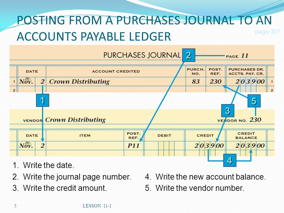 5LESSON 11-1 POSTING FROM A PURCHASES JOURNAL TO AN ACCOUNTS PAYABLE LEDGER page 301 1.Write the date. 2.Write the journal page number. 3.Write the cr