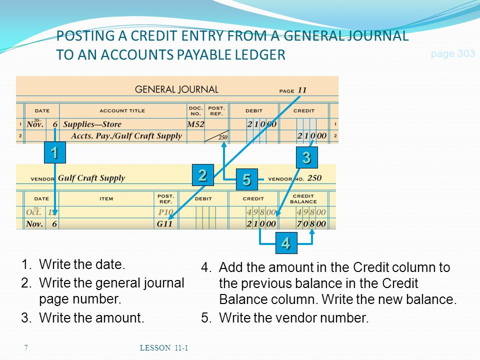 7LESSON 11-1 POSTING A CREDIT ENTRY FROM A GENERAL JOURNAL TO AN ACCOUNTS PAYABLE LEDGER page 303 1.Write the date. 2.Write the general journal page n