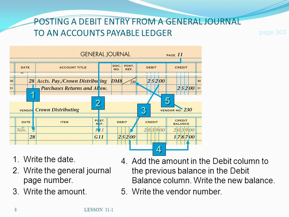 8LESSON 11-1 POSTING A DEBIT ENTRY FROM A GENERAL JOURNAL TO AN ACCOUNTS PAYABLE LEDGER page 303 1.Write the date. 2.Write the general journal page nu