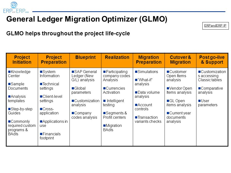 General Ledger Migration Optimizer (GLMO) Project Initiation Project Preparation BlueprintRealizationMigration Preparation Cutover & Migration Post go-live & Support Knowledge Center Sample Documents Analysis templates Step-by-step Guides Commonly required custom programs & BAdIs System Information Technical settings Client-level settings Cross- application Applications in use Financials footprint SAP General Ledger (New G/L) analysis Global parameters Customization analysis Company codes analysis Participating company codes Analysis Currencies Activation Intelligent testing Segments & Profit centers Migration BAdIs Simulations What-if analysis Data volume analysis Account controls Transaction variants checks Customer Open Items analysis Vendor Open Items analysis GL Open items analysis Current year documents analysis Customization s accessing Classic tables Comparative analysis User parameters GLMO helps throughout the project life-cycle ERPandERP IP