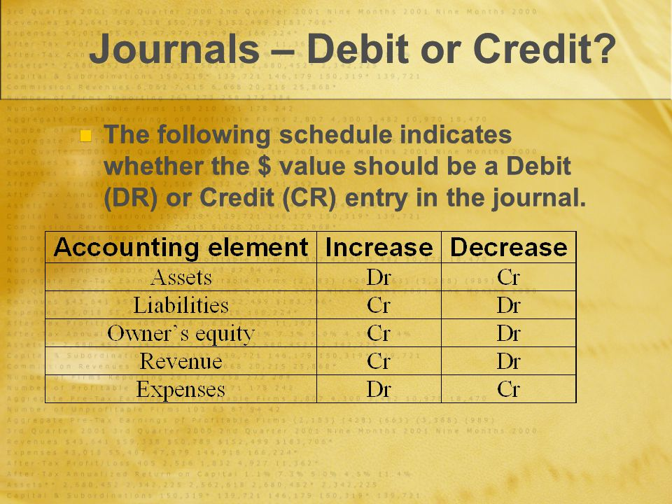 Journals – Debit or Credit? The following schedule indicates whether the $ value should be a Debit (DR) or Credit (CR) entry in the journal.