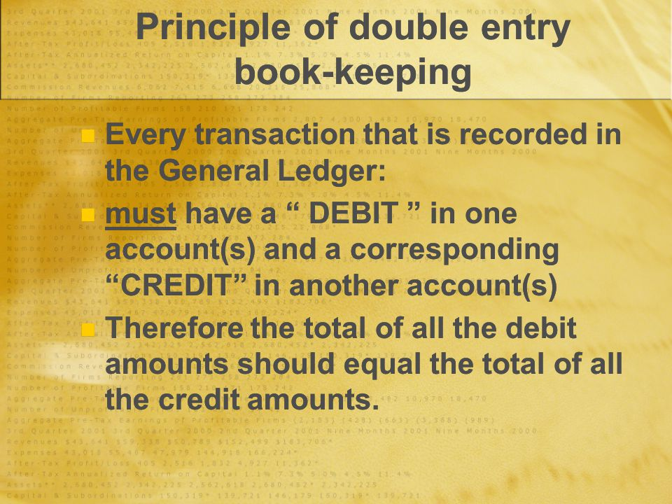 "Principle of double entry book-keeping Every transaction that is recorded in the General Ledger: must have a "" DEBIT "" in one account(s) and a corresp"