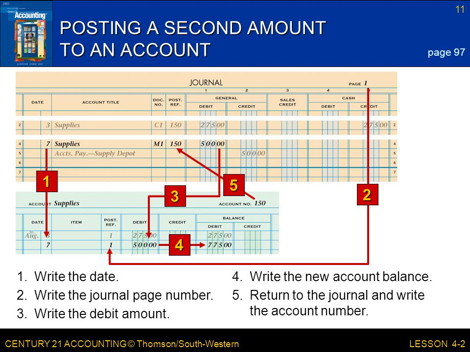 CENTURY 21 ACCOUNTING © Thomson/South-Western 11 LESSON 4-2 POSTING A SECOND AMOUNT TO AN ACCOUNT page 97 3 5 1 2 4 1.Write the date.4.Write the new a