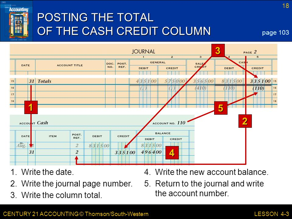 CENTURY 21 ACCOUNTING © Thomson/South-Western 18 LESSON 4-3 POSTING THE TOTAL OF THE CASH CREDIT COLUMN page 103 1 4 1.Write the date.4.Write the new