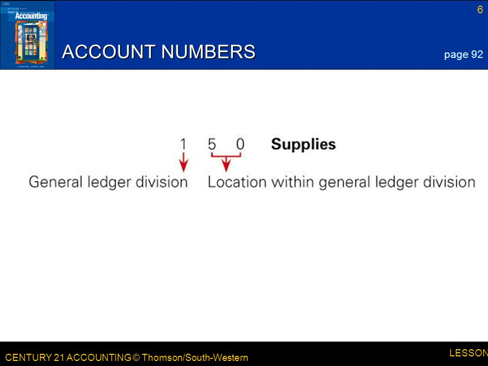CENTURY 21 ACCOUNTING © Thomson/South-Western 17 LESSON 4-3 POSTING THE TOTAL OF THE CASH DEBIT COLUMN page 102 1 4 1.Write the date.4.Write the new account balance.