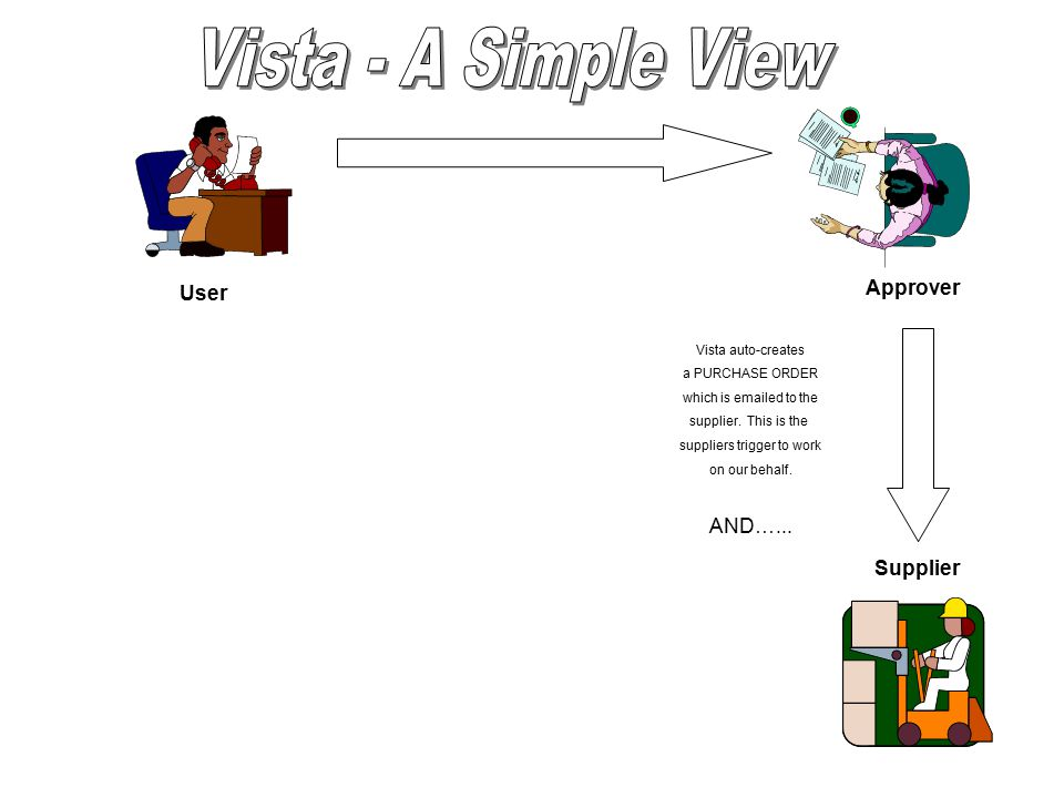 User Approver Supplier Vista auto-creates a PURCHASE ORDER which is emailed to the supplier.