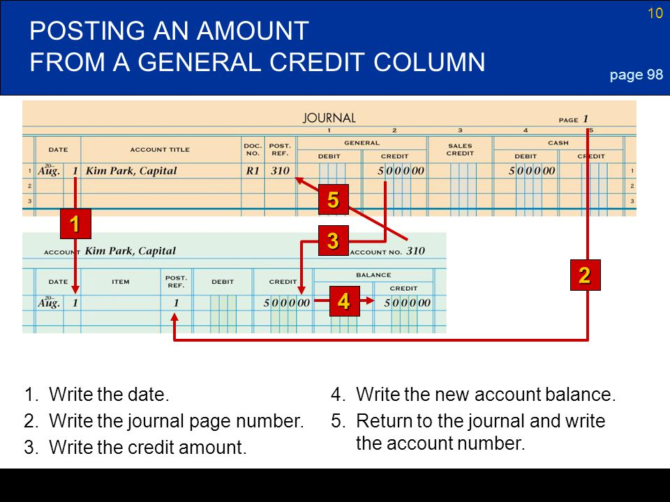 10 POSTING AN AMOUNT FROM A GENERAL CREDIT COLUMN page 98 3 5 1 4 1.Write the date.4.Write the new account balance. 2.Write the journal page number. 3
