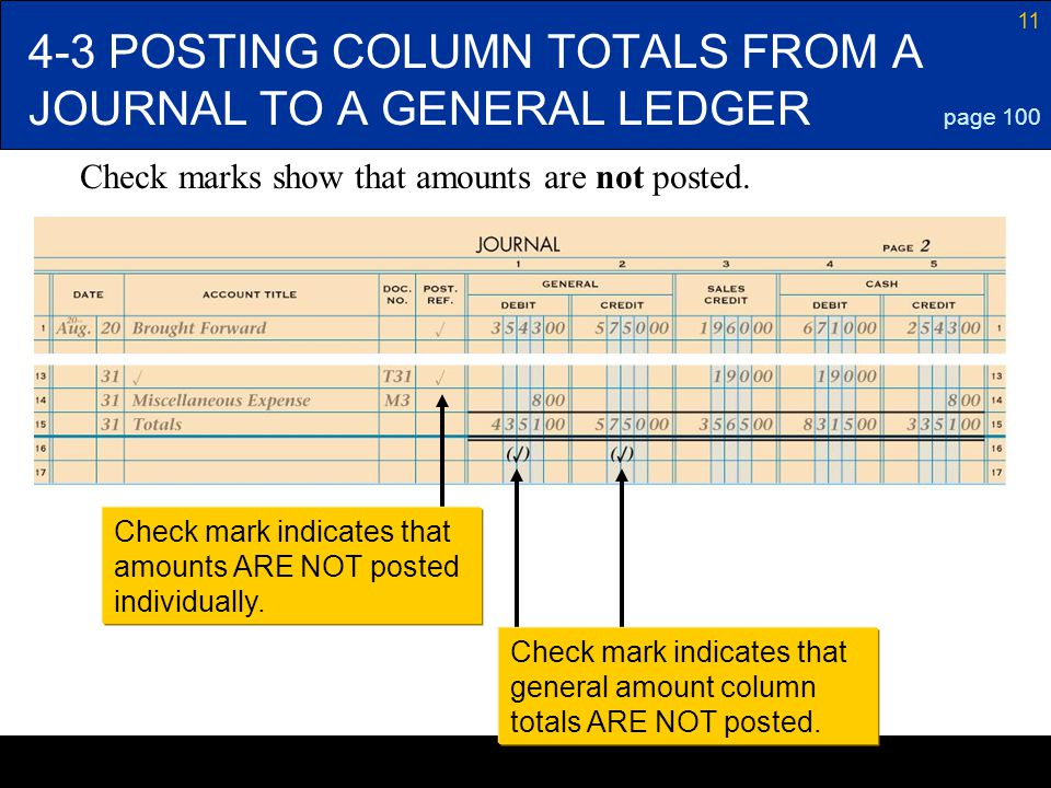 11 4-3 POSTING COLUMN TOTALS FROM A JOURNAL TO A GENERAL LEDGER page 100 Check mark indicates that amounts ARE NOT posted individually. Check mark ind