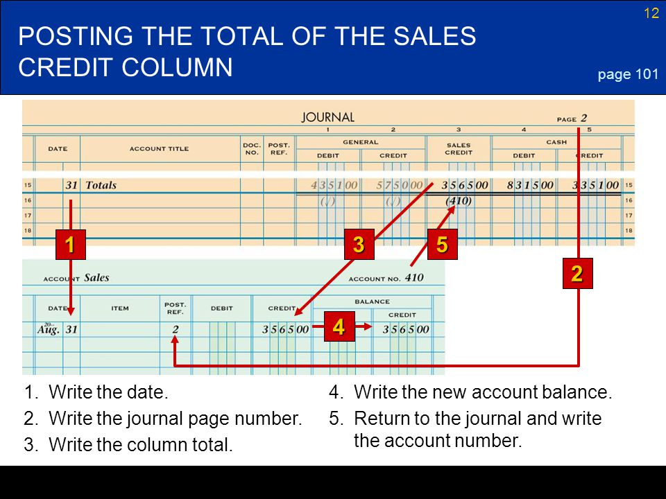 12 POSTING THE TOTAL OF THE SALES CREDIT COLUMN page 101 1 4 1.Write the date.4.Write the new account balance. 2.Write the journal page number. 3.Writ
