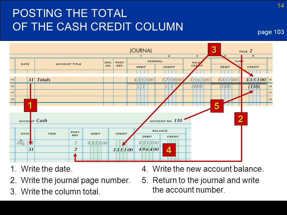 14 POSTING THE TOTAL OF THE CASH CREDIT COLUMN page 103 1 4 1.Write the date.4.Write the new account balance. 2.Write the journal page number. 3.Write
