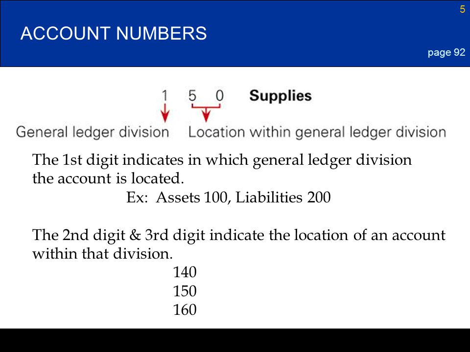 5 ACCOUNT NUMBERS page 92 The 1st digit indicates in which general ledger division the account is located. Ex: Assets 100, Liabilities 200 The 2nd dig