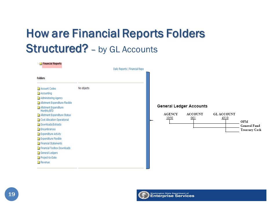 How are Financial Reports Folders Structured. – How are Financial Reports Folders Structured.