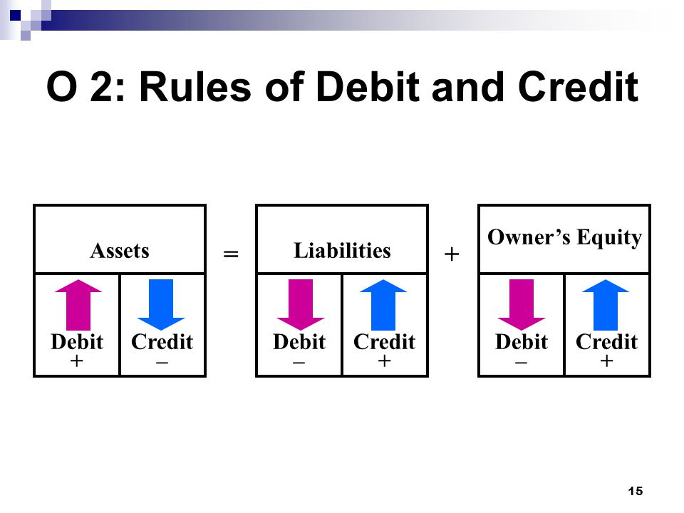 15 Owner's Equity AssetsLiabilities Debit + Debit – Credit – Debit – Credit + Credit + =+ O 2: Rules of Debit and Credit