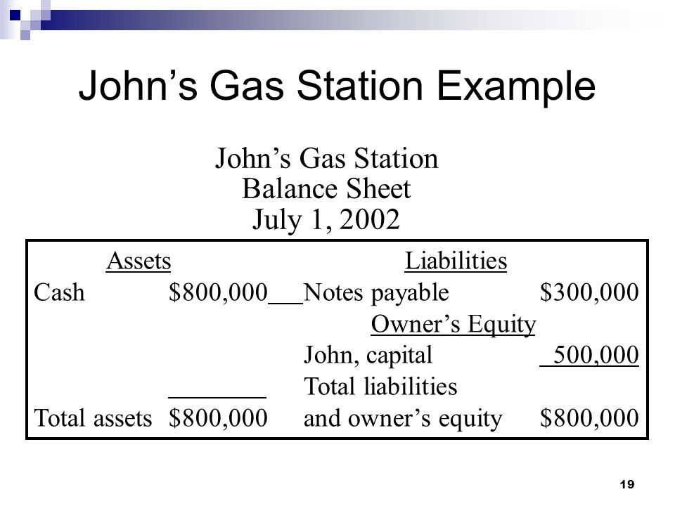 19 John's Gas Station Example John's Gas Station Balance Sheet July 1, 2002 AssetsLiabilities Cash$800,000Notes payable$300,000 Owner's Equity John, capital 500,000 Total liabilities Total assets$800,000and owner's equity$800,000