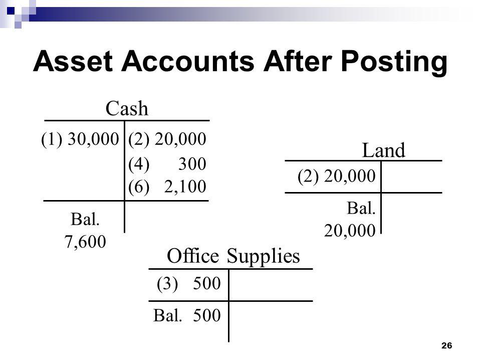 26 Cash (1) 30,000 (2) 20,000 (4) 300 (6) 2,100 Bal. 7,600 Office Supplies (3) 500 Bal. 500 Land (2) 20,000 Bal. 20,000 Asset Accounts After Posting