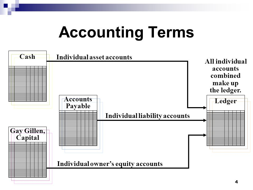 4 Cash Accounts Payable Gay Gillen, Capital Ledger All individual accounts combined make up the ledger.
