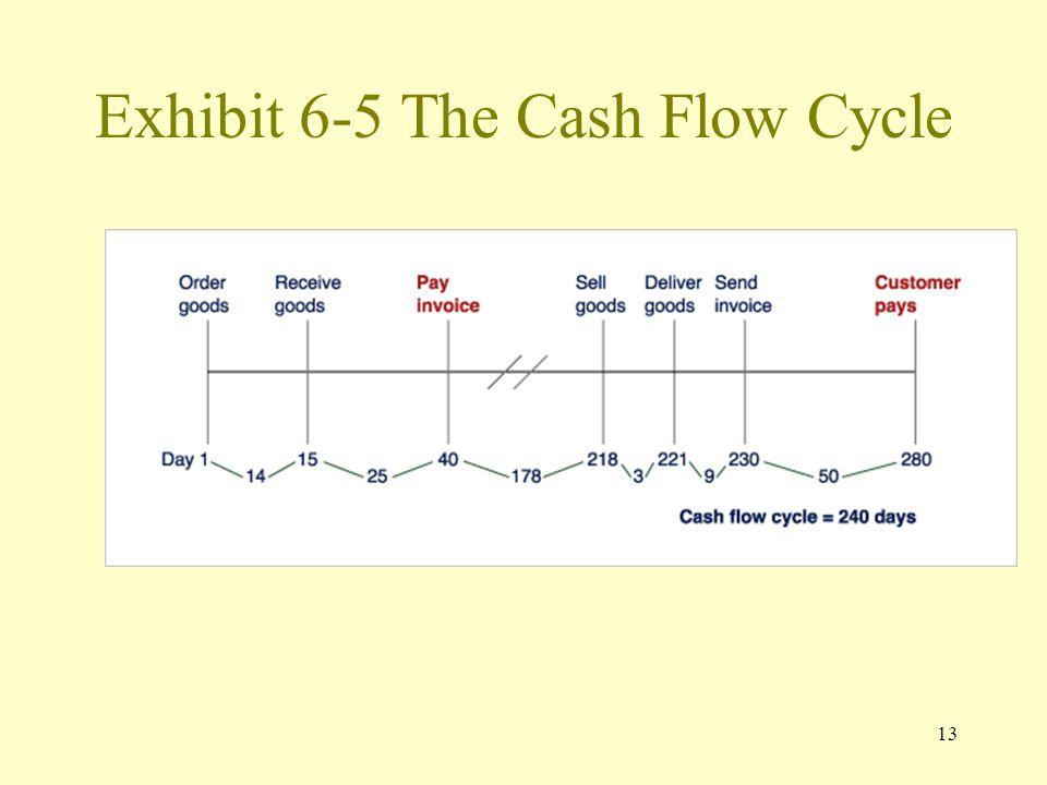 13 Exhibit 6-5 The Cash Flow Cycle