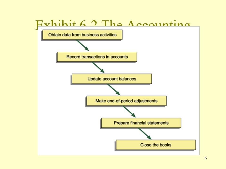 6 Exhibit 6-2 The Accounting Cycle