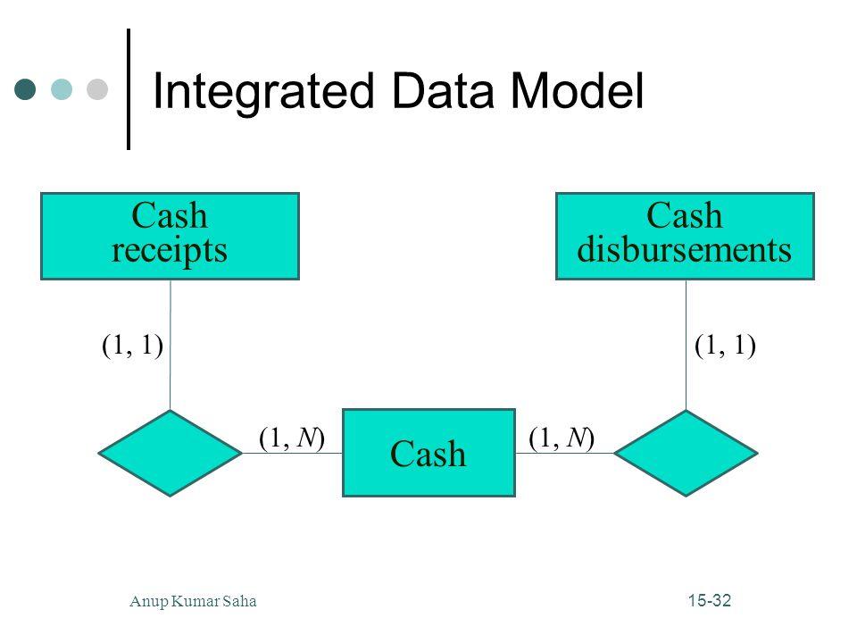 15-32Anup Kumar Saha Integrated Data Model (1, N) (1, 1) Cash (1, N) Cash disbursements Cash receipts (1, 1)
