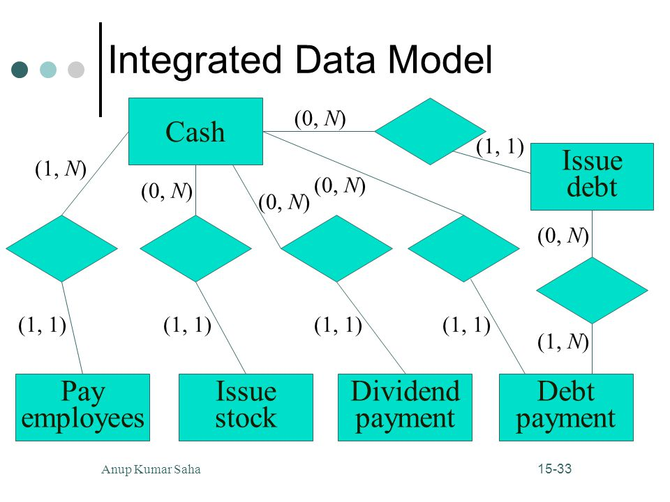 15-33Anup Kumar Saha Integrated Data Model (1, N) (1, 1) (1, N) Cash Pay employees Issue stock Dividend payment Debt payment Issue debt (1, 1) (0, N) (1, 1) (0, N) (1, 1) (0, N) (1, 1) (0, N)