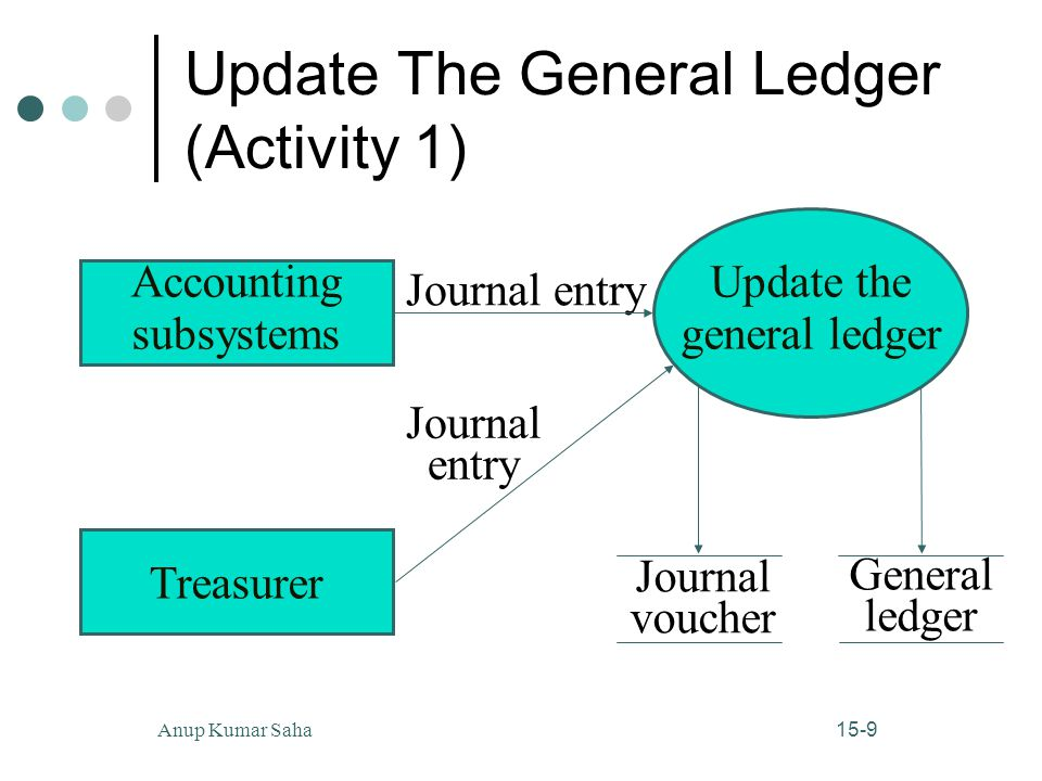 15-9Anup Kumar Saha Update The General Ledger (Activity 1) Accounting subsystems Treasurer Journal voucher General ledger Update the general ledger Journal entry