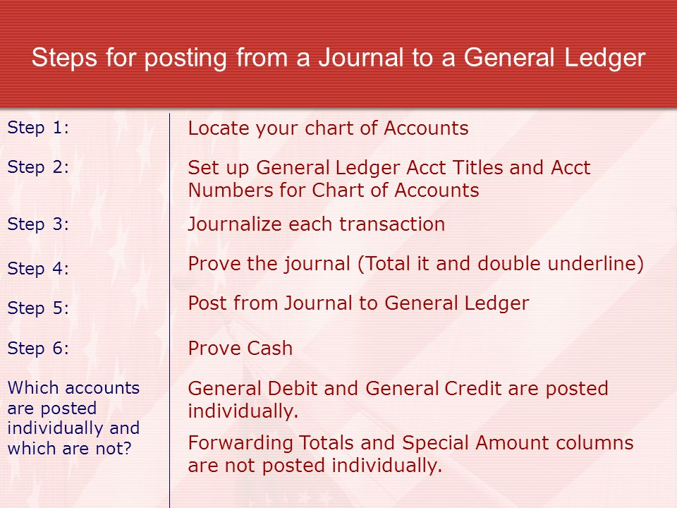 Steps for posting from a Journal to a General Ledger Step 1: Step 2: Set up General Ledger Acct Titles and Acct Numbers for Chart of Accounts Step 3:
