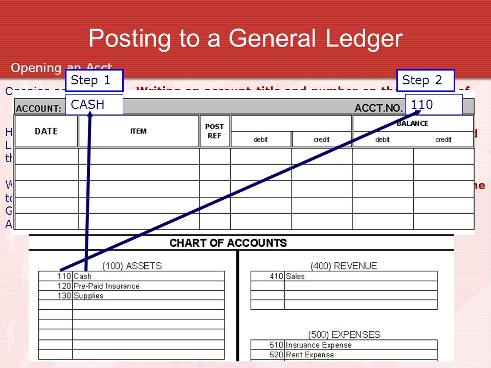 Posting to a General Ledger Opening an account Opening an Acct Writing an account title and number on the heading of an account. How many General Ledg