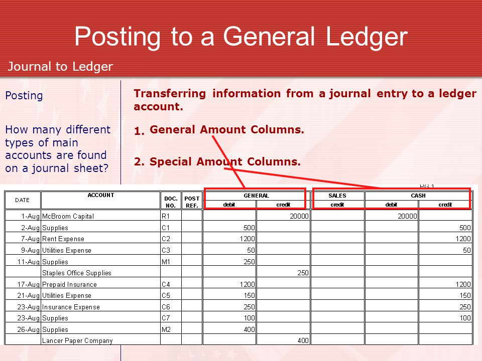 Posting Transferring information from a journal entry to a ledger account. Journal to Ledger Posting to a General Ledger How many different types of m