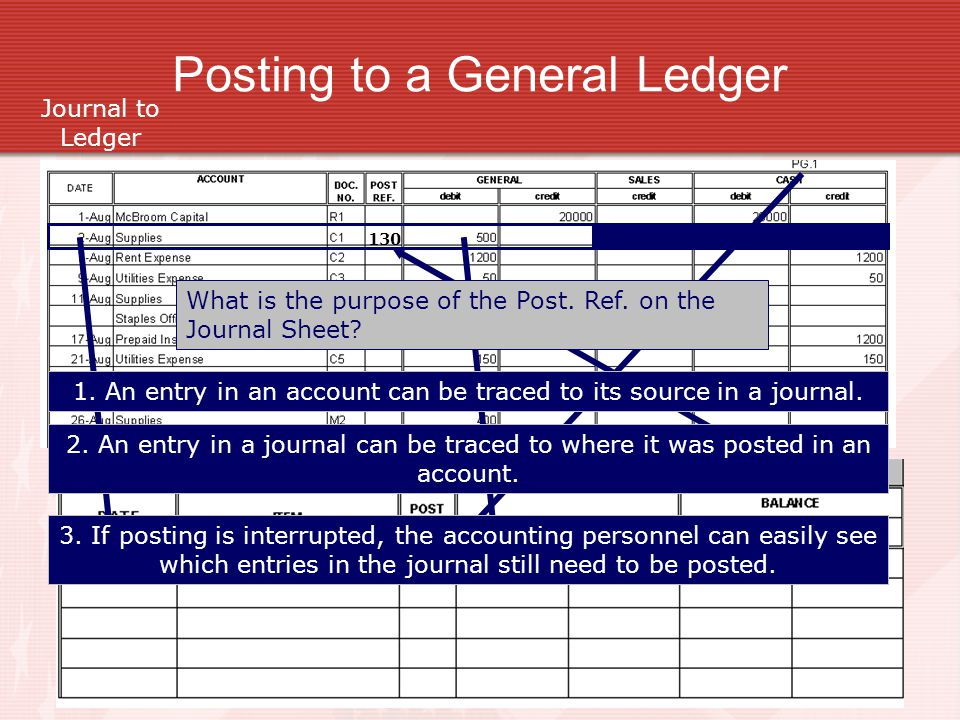 Posting to a General Ledger Journal to Ledger Supplies130 AUG. 21500 130 What is the purpose of the Post. Ref. on the Journal Sheet? 1. An entry in an