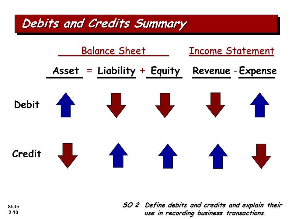 Slide 2-10 Balance Sheet Income Statement Balance Sheet Income Statement = + - AssetLiabilityEquityRevenueExpense Debit Credit Debits and Credits Summ
