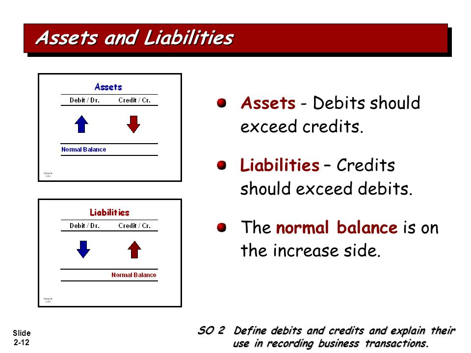 Slide 2-12 Assets - Debits should exceed credits. Liabilities – Credits should exceed debits. The normal balance is on the increase side. SO 2 Define