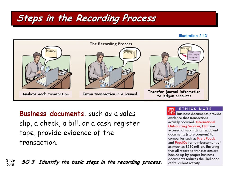 Slide 2-18 Business documents, such as a sales slip, a check, a bill, or a cash register tape, provide evidence of the transaction. Steps in the Recor