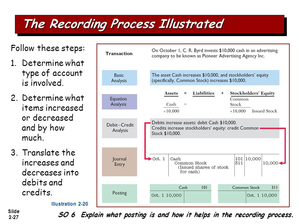 Slide 2-27 The Recording Process Illustrated Follow these steps: 1. Determine what type of account is involved. 2. Determine what items increased or d