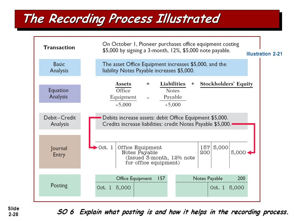 Slide 2-28 The Recording Process Illustrated Illustration 2-21 SO 6 Explain what posting is and how it helps in the recording process.