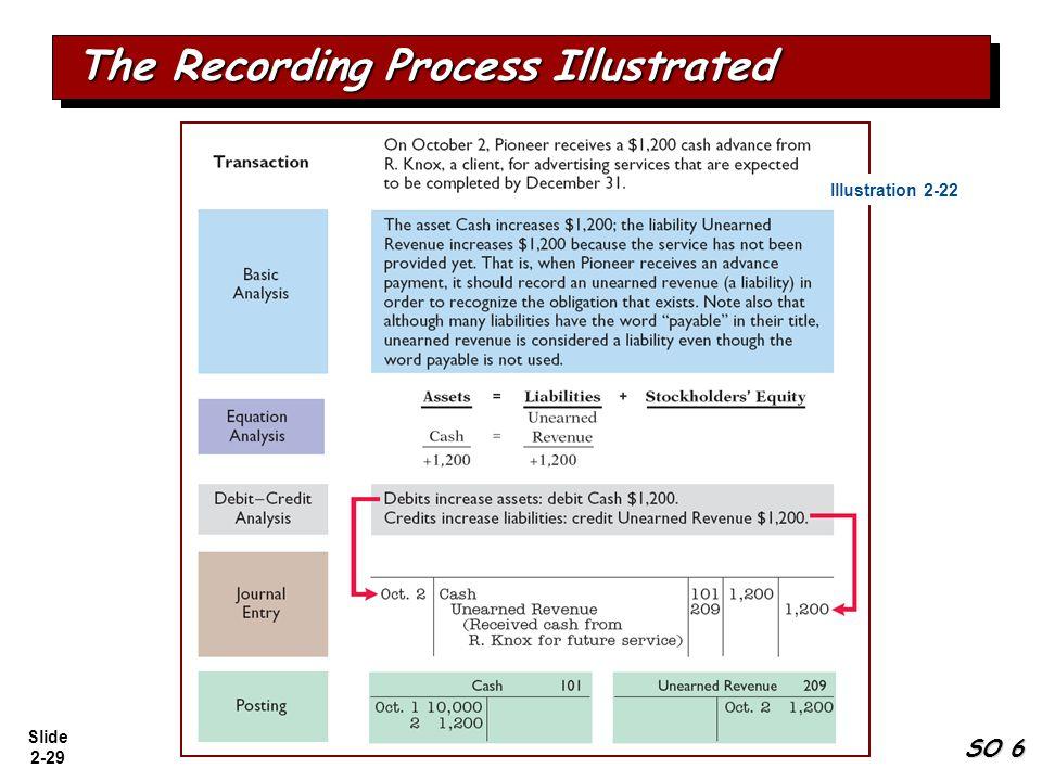 Slide 2-29 The Recording Process Illustrated Illustration 2-22 SO 6