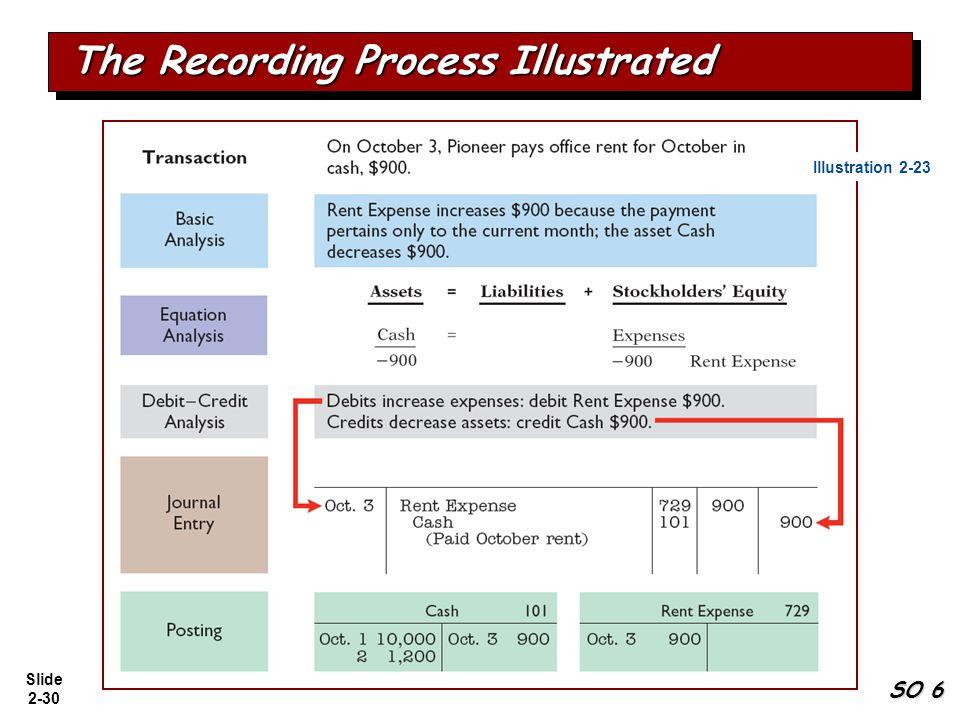 Slide 2-30 The Recording Process Illustrated Illustration 2-23 SO 6