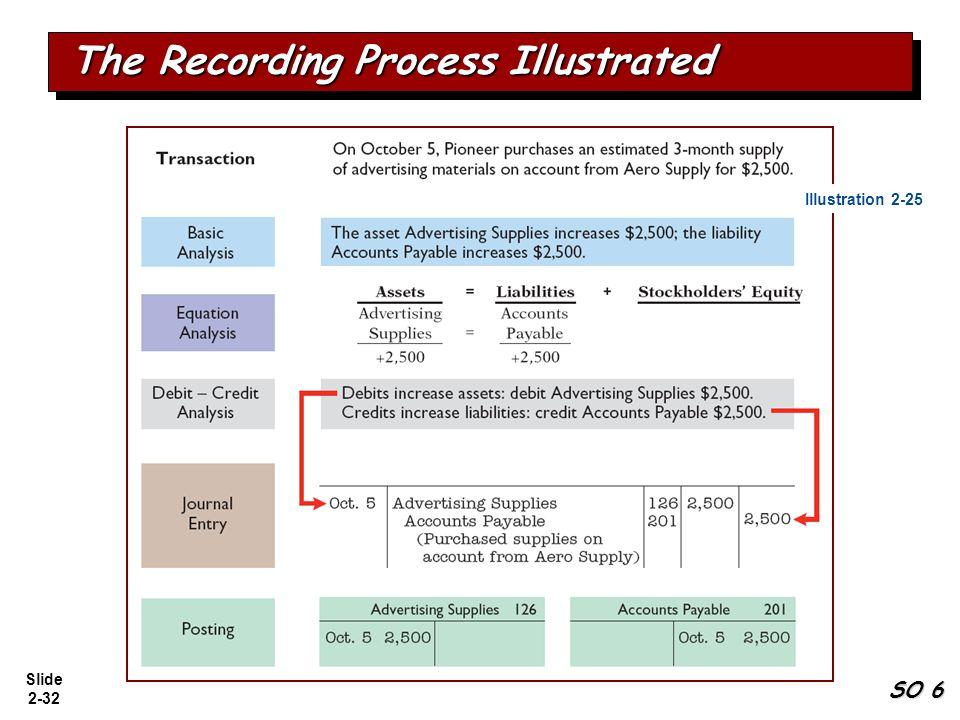 Slide 2-32 The Recording Process Illustrated SO 6 Illustration 2-25