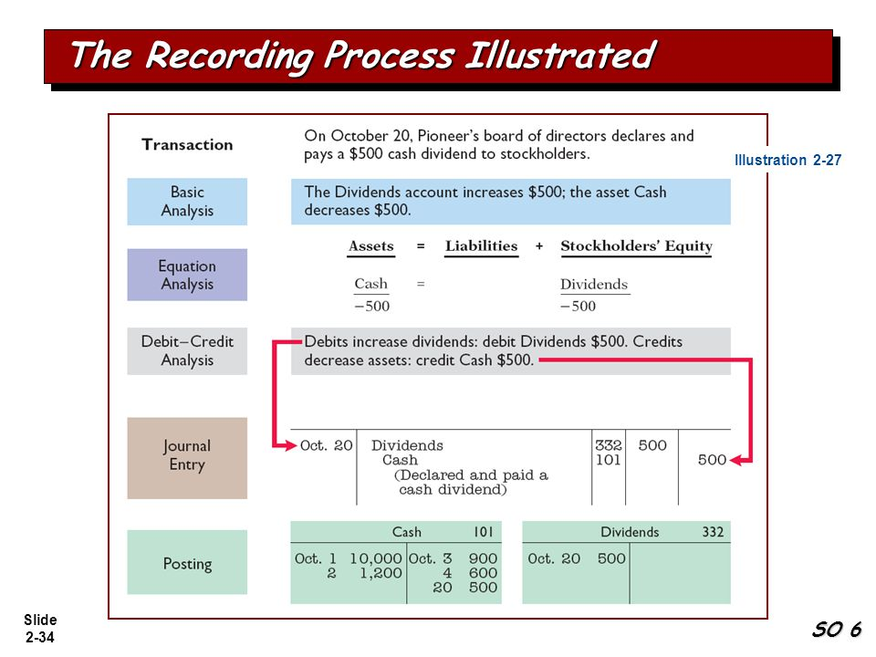 Slide 2-34 The Recording Process Illustrated SO 6 Illustration 2-27