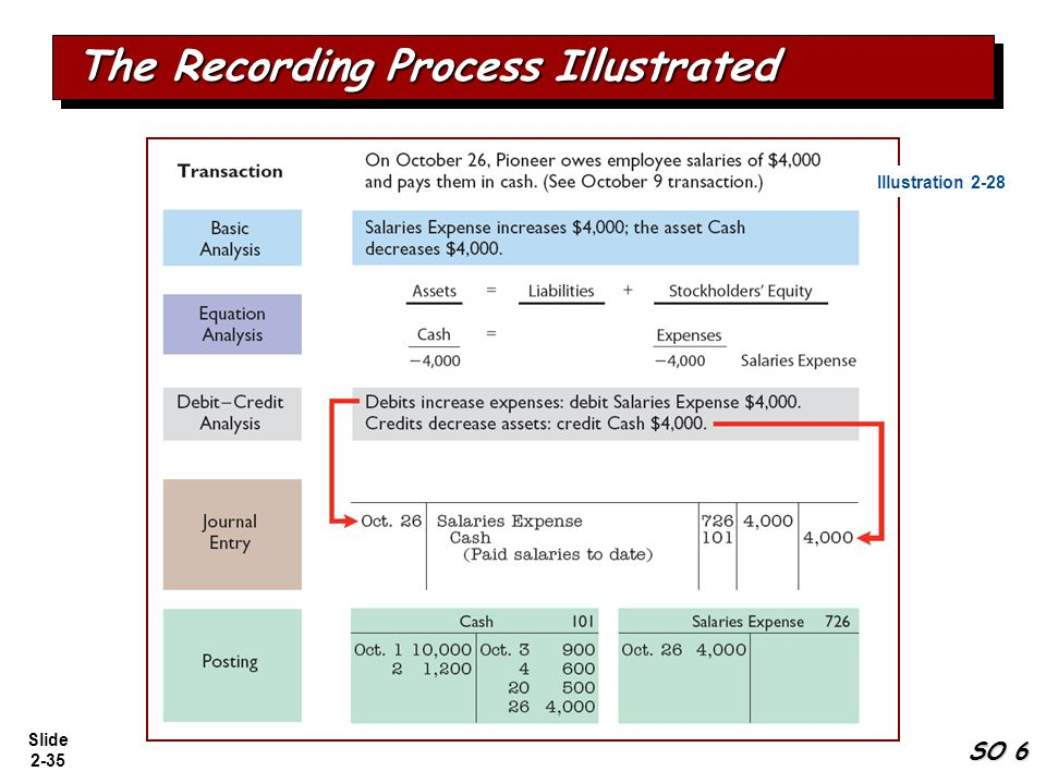 Slide 2-35 The Recording Process Illustrated SO 6 Illustration 2-28