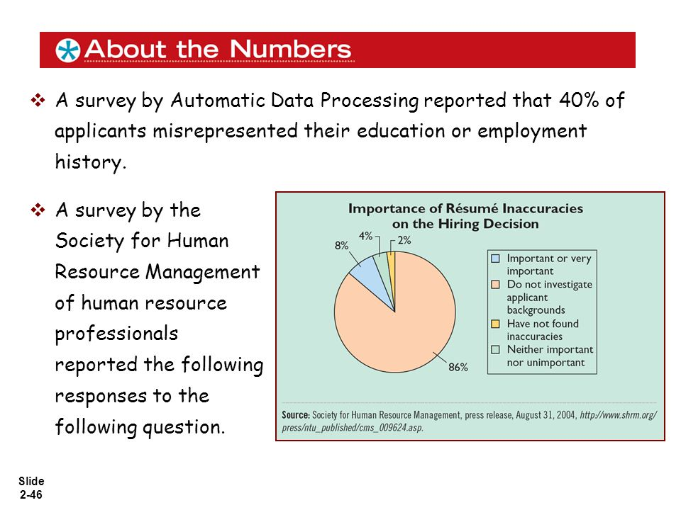 Slide 2-46  A survey by Automatic Data Processing reported that 40% of applicants misrepresented their education or employment history.  A survey by