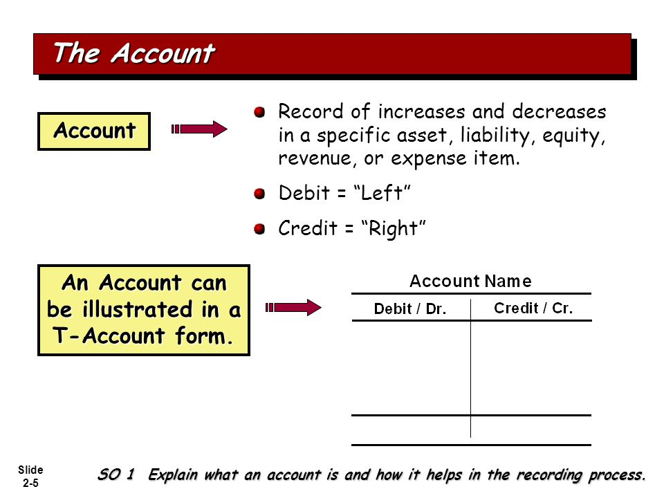 Slide 2-16 Summary of Debit/Credit Rules Relationship among the assets, liabilities and stockholders' equity of a business: The equation must be in balance after every transaction.